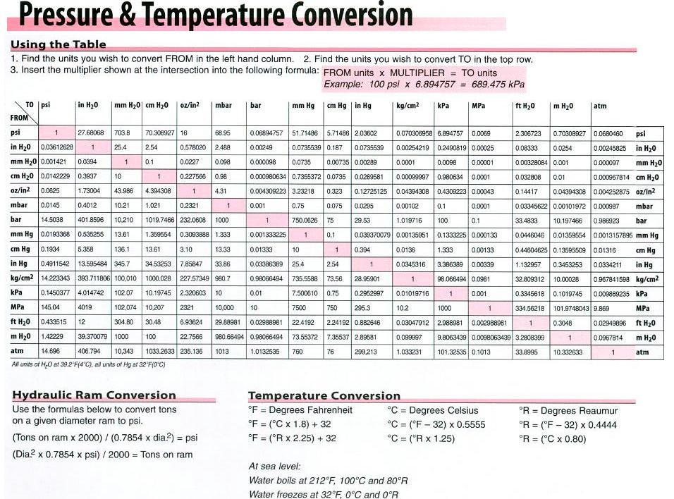 Trerice: Pressure And Temperature Conversion Chart